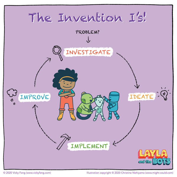Layla and the Bots invention I's diagram: Investigate, Ideate, Implement, Improve